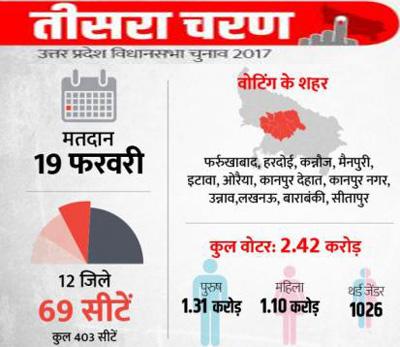 यूपी चुनाव LIVE: तीसरे चरण का मतदान खत्म, करीब 65 फ़ीसदी हुआ मतदान