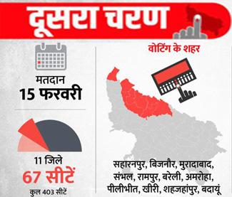 यूपी चुनाव LIVE: दूसरे चरण का मतदान खत्म, 65.5 फीसदी लोगों ने डाले वोट